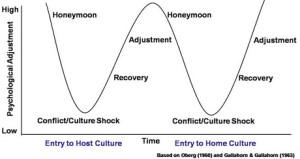 culture-shock-curve